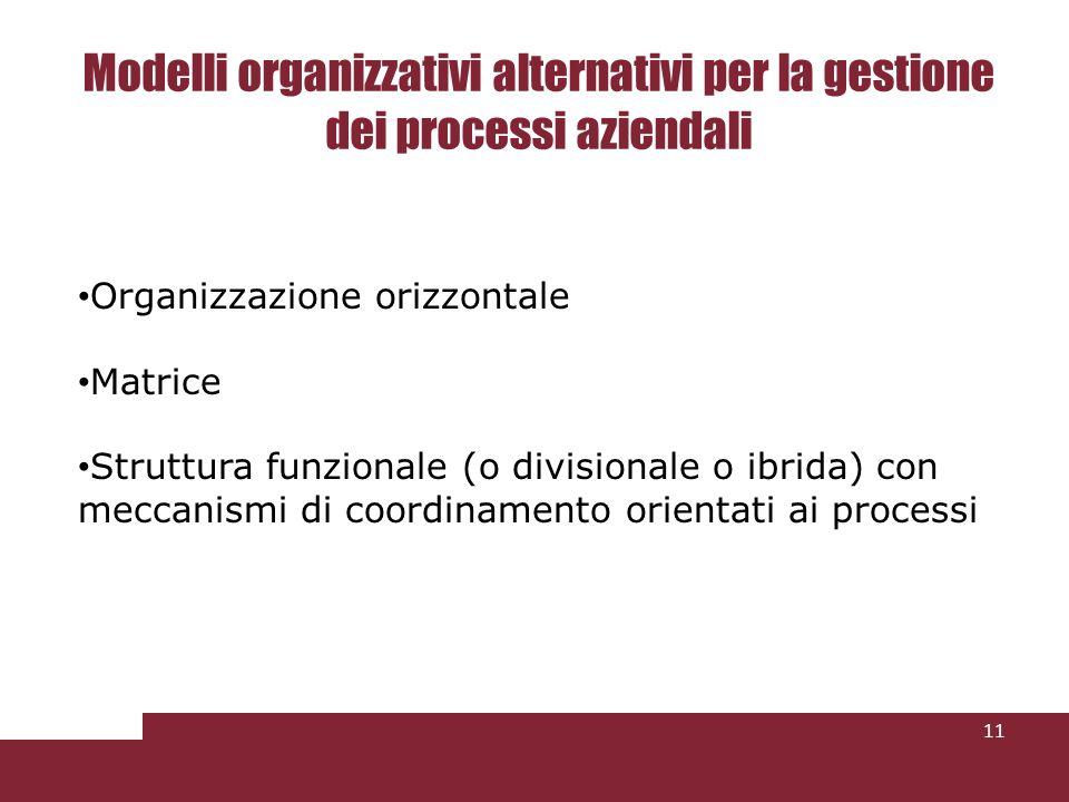 Modelli organizzativi alternativi per la gestione dei processi aziendali 11 Organizzazione orizzontale Matrice Struttura funzionale (o divisionale o i