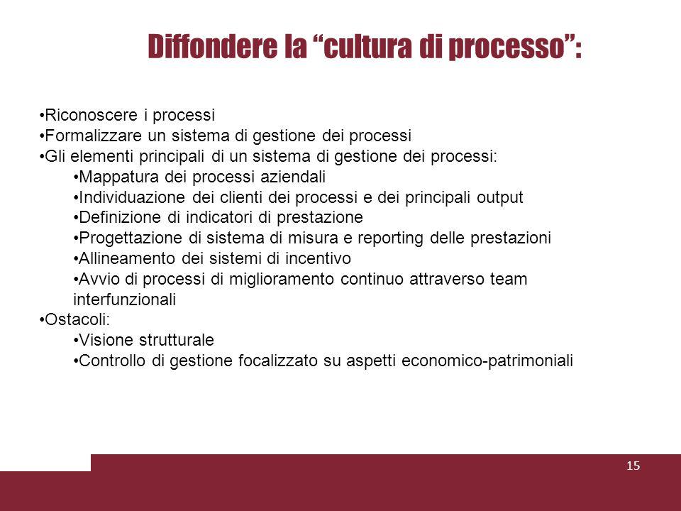 Diffondere la cultura di processo: 15 Riconoscere i processi Formalizzare un sistema di gestione dei processi Gli elementi principali di un sistema di