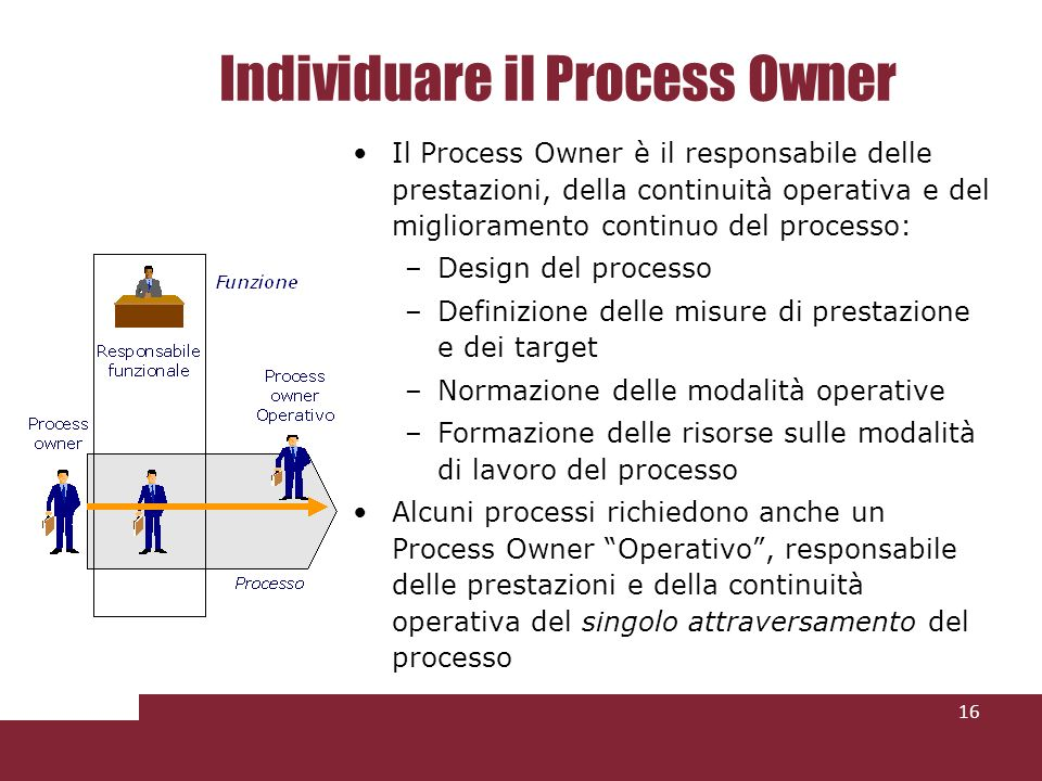 Individuare il Process Owner 16 Il Process Owner è il responsabile delle prestazioni, della continuità operativa e del miglioramento continuo del proc