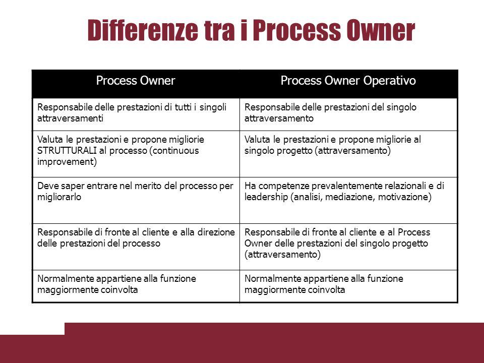 Differenze tra i Process Owner Process OwnerProcess Owner Operativo Responsabile delle prestazioni di tutti i singoli attraversamenti Responsabile del