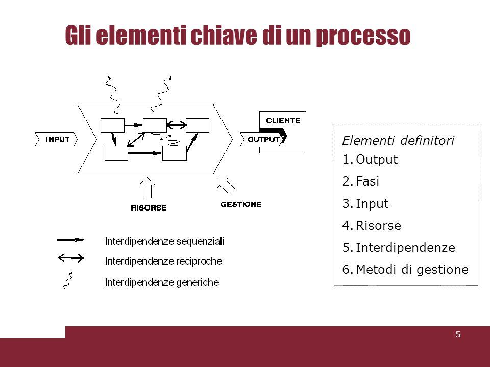 Gli elementi chiave di un processo 5 Elementi definitori 1.Output 2.Fasi 3.Input 4.Risorse 5.Interdipendenze 6.Metodi di gestione
