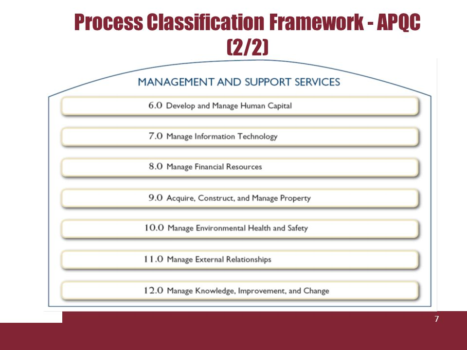 Process Classification Framework - APQC (2/2) 7