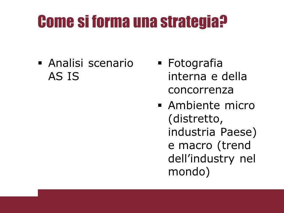 Come si forma una strategia? Analisi scenario AS IS Fotografia interna e della concorrenza Ambiente micro (distretto, industria Paese) e macro (trend