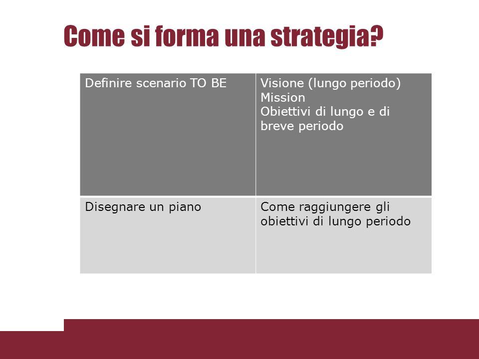 Come si forma una strategia? e di breve Definire scenario TO BEVisione (lungo periodo) Mission Obiettivi di lungo e di breve periodo Disegnare un pian