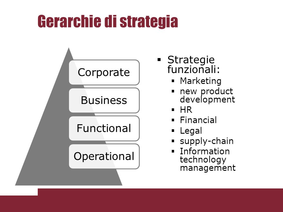 Gerarchie di strategia CorporateBusinessFunctionalOperational Strategie funzionali: Marketing new product development HR Financial Legal supply-chain