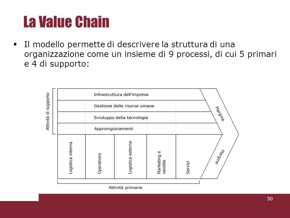 La Value Chain Il modello permette di descrivere la struttura di una organizzazione come un insieme di 9 processi, di cui 5 primari e 4 di supporto: 3