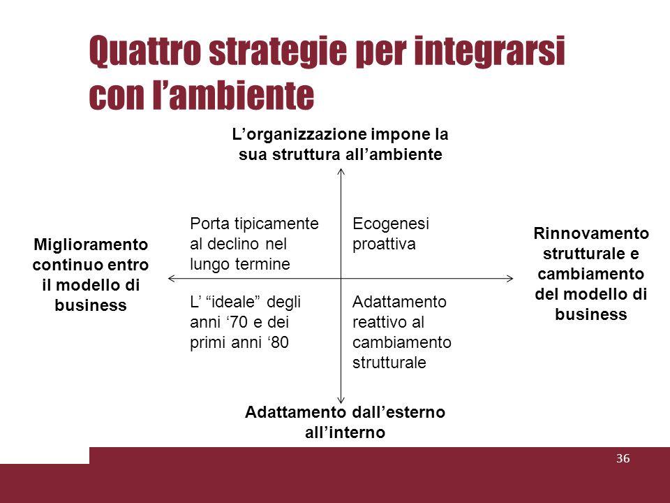 Quattro strategie per integrarsi con lambiente 36 Lorganizzazione impone la sua struttura allambiente Adattamento dallesterno allinterno Miglioramento