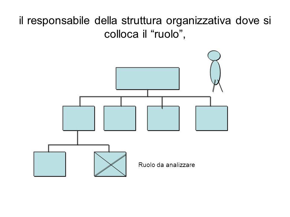 il responsabile della struttura organizzativa dove si colloca il ruolo, Ruolo da analizzare