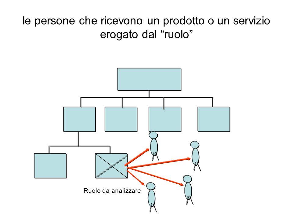 le persone che ricevono un prodotto o un servizio erogato dal ruolo Ruolo da analizzare