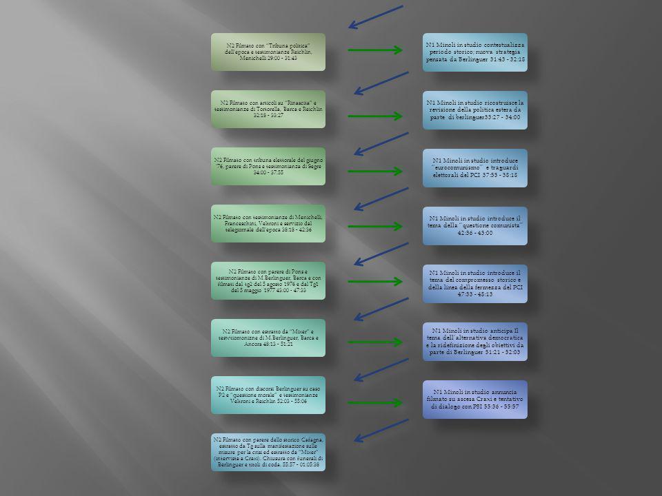 N1 Minoli in studio contestualizza periodo storico; nuova strategia pensata da Berlinguer 31:43 - 32:18 N1 Minoli in studio ricostruisce la revisione della politica estera da parte di berlinguer33:27 - 34:00 N1 Minoli in studio introduce eurocomunismo e traguardi elettorali del PCI 37:55 - 38:18 N1 Minoli in studio introduce il tema della questione comunista 42:36 - 43:00 N1 Minoli in studio introduce il tema del compromesso storico e della linea della fermezza del PCI 47:33 - 48:13 N1 Minoli in studio anticipa Il tema dellalternativa democratica e la ridefinizione degli obiettivi da parte di Berlinguer 51:21 - 52:03 N1 Minoli in studio annuncia filmato su ascesa Craxi e tentativo di dialogo con PSI 55:36 - 55:57 N2 Filmato con Tribuna politica dellepoca e testimonianze Reichlin, Menichelli 29:00 - 31:43 N2 Filmato con articoli su Rinascita e testimonianze di Tortorella, Barca e Reichlin 32:18 - 33:27 N2 Filmato con tribuna elettorale del giugno 76, parere di Pons e testimonianza di Segre 34:00 - 37:55 N2 Filmato con testimonianze di Menichelli, Franceschini, Veltroni e servizio dal telegiornale dellepoca 38:18 - 42:36 N2 Filmato con parere di Pons e testimonianze di M.Berlinguer, Barca e con filmati dal tg2 del 5 agosto 1976 e dal Tg1 del 5 maggio 1977 43:00 - 47:33 N2 Filmato con estratto da Mixer e teswtiomonizne di M.Berlinguer, Barca e Ancora 48:13 - 51:21 N2 Filmato con discorsi Berlinguer su caso P2 e questione morale e testimonianze Veltroni e Reichlin 52:03 - 55:06 N2 Filmato con parere dello storico Cafagna, estratto da Tg sulla manifestazione sulle misure per la crisi ed estratto da Mixer (intervista a Craxi).