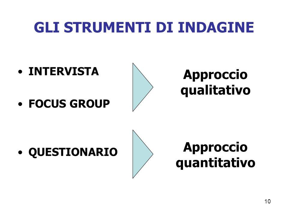 10 GLI STRUMENTI DI INDAGINE INTERVISTA FOCUS GROUP QUESTIONARIO Approccio qualitativo Approccio quantitativo