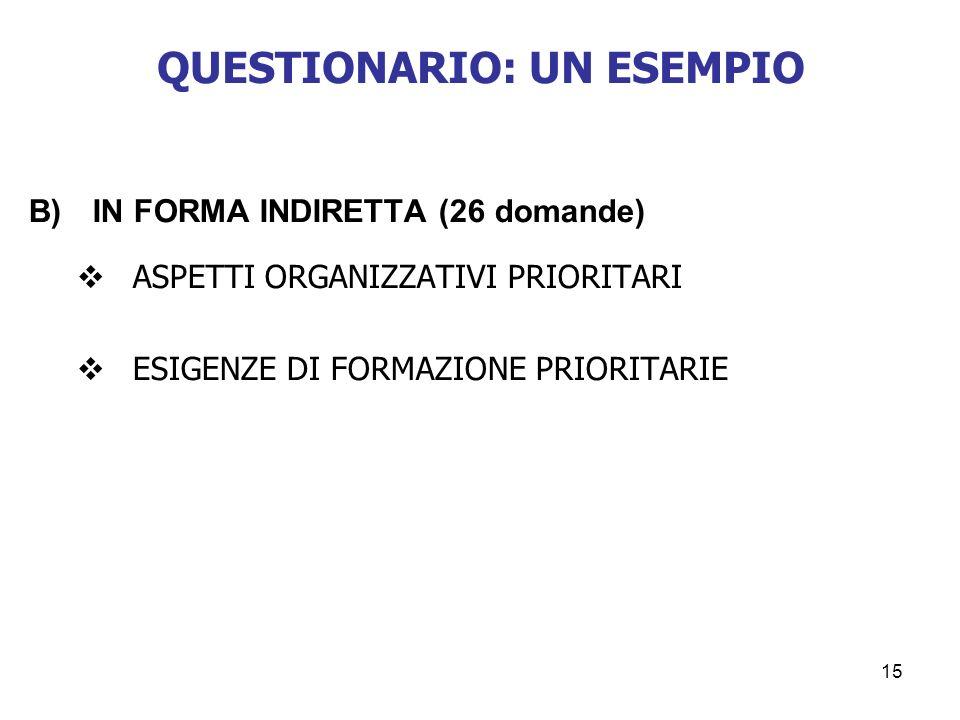 15 B)IN FORMA INDIRETTA (26 domande) ASPETTI ORGANIZZATIVI PRIORITARI ESIGENZE DI FORMAZIONE PRIORITARIE QUESTIONARIO: UN ESEMPIO