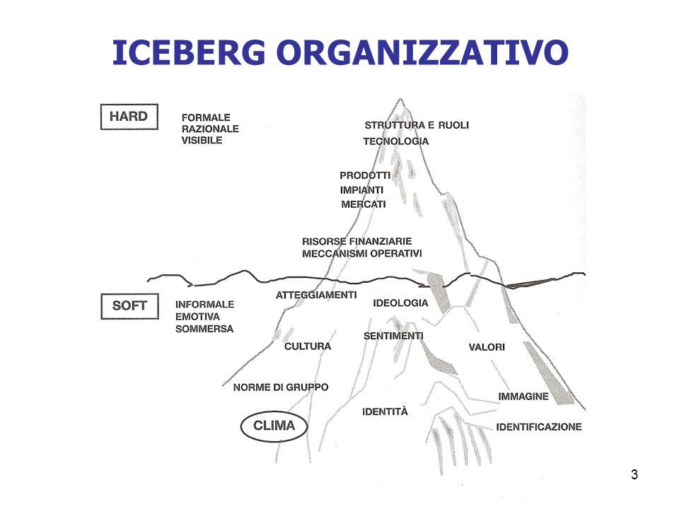 3 ICEBERG ORGANIZZATIVO