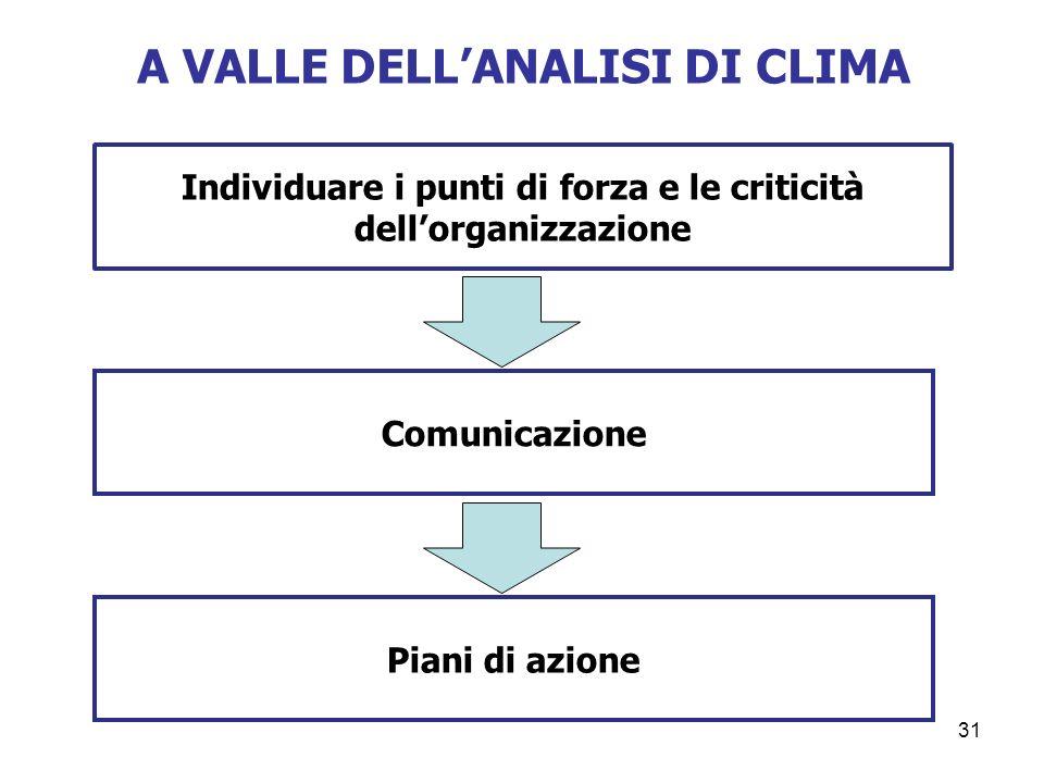 31 A VALLE DELLANALISI DI CLIMA Individuare i punti di forza e le criticità dellorganizzazione Comunicazione Piani di azione