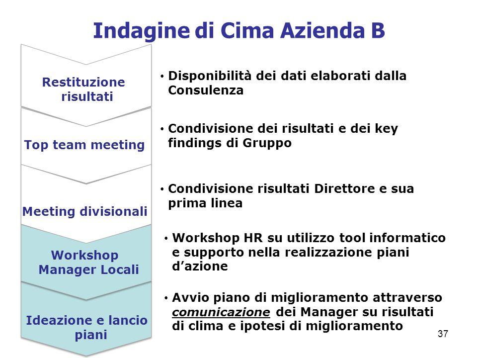37 Indagine di Cima Azienda B Top team meeting Meeting divisionali Ideazione e lancio piani Restituzione risultati Workshop Manager Locali Disponibili