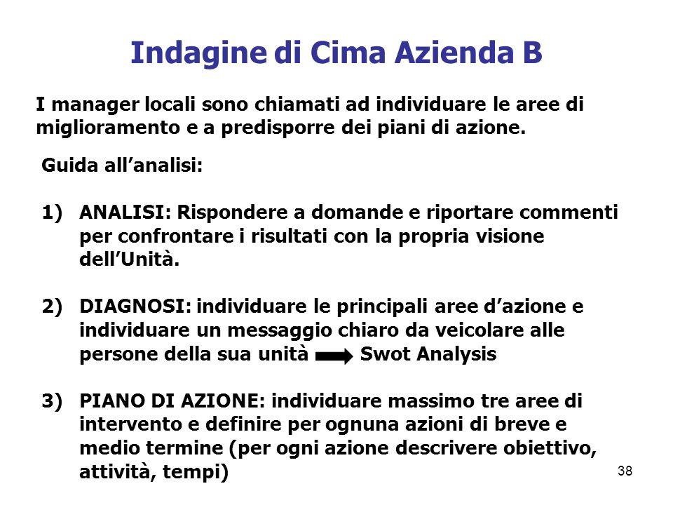 Indagine di Cima Azienda B 38 I manager locali sono chiamati ad individuare le aree di miglioramento e a predisporre dei piani di azione. Guida allana