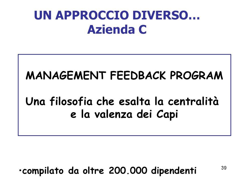 39 UN APPROCCIO DIVERSO… Azienda C MANAGEMENT FEEDBACK PROGRAM Una filosofia che esalta la centralità e la valenza dei Capi compilato da oltre 200.000