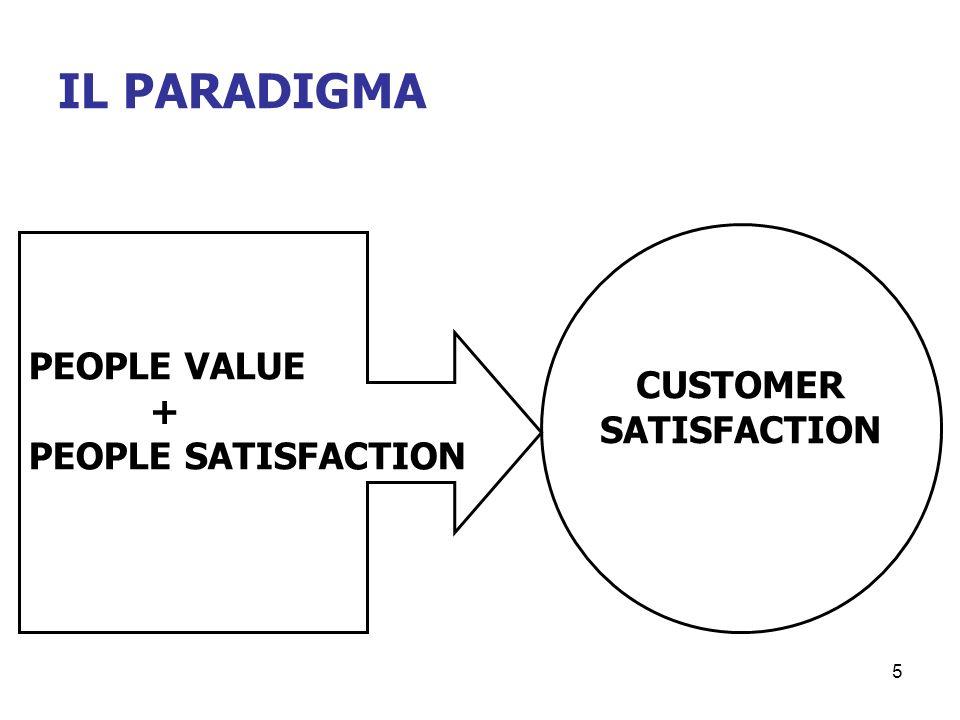 5 IL PARADIGMA PEOPLE VALUE + PEOPLE SATISFACTION CUSTOMER SATISFACTION
