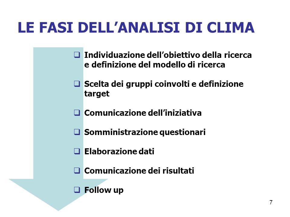 7 LE FASI DELLANALISI DI CLIMA Individuazione dellobiettivo della ricerca e definizione del modello di ricerca Scelta dei gruppi coinvolti e definizio