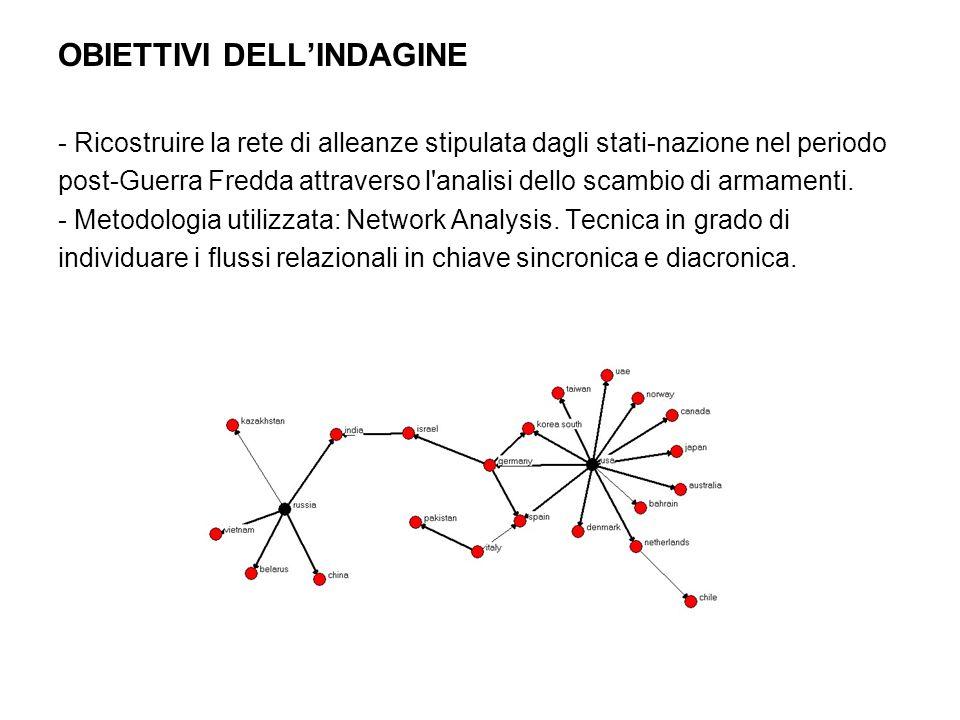 OBIETTIVI DELLINDAGINE - Ricostruire la rete di alleanze stipulata dagli stati-nazione nel periodo post-Guerra Fredda attraverso l analisi dello scambio di armamenti.