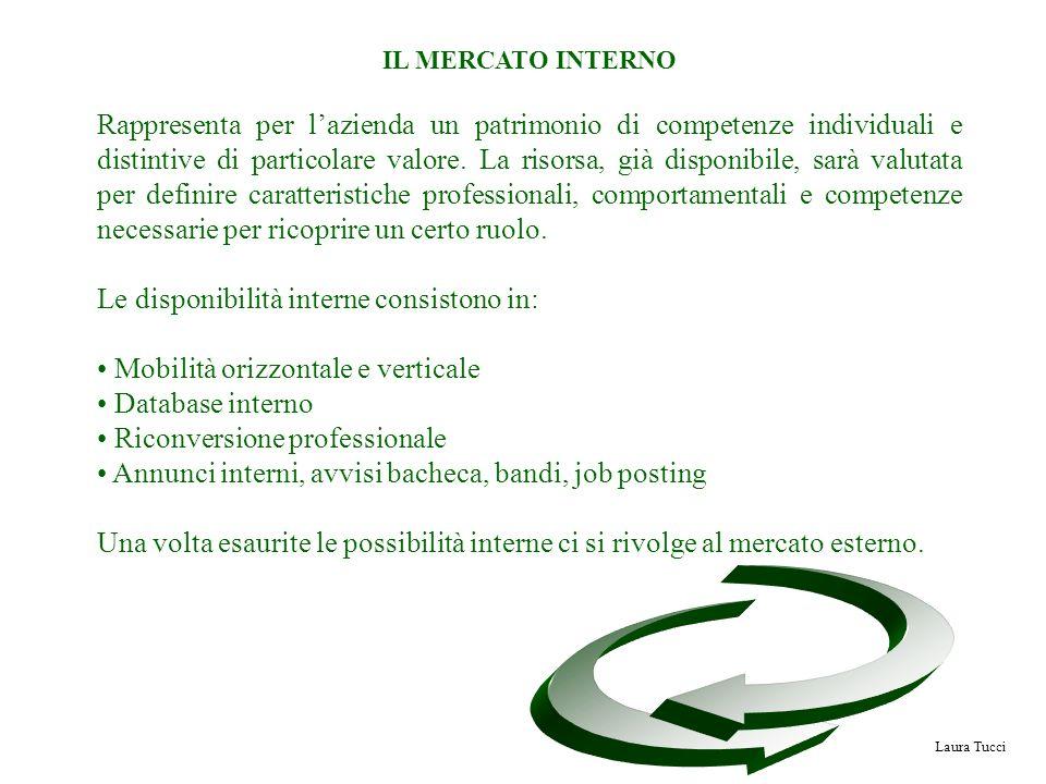 Laura Tucci IL MERCATO INTERNO Rappresenta per lazienda un patrimonio di competenze individuali e distintive di particolare valore. La risorsa, già di