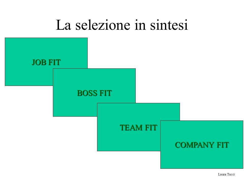 La selezione in sintesi JOB FIT BOSS FIT TEAM FIT COMPANY FIT