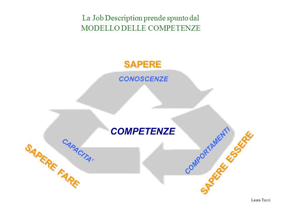 Laura Tucci La Job Description prende spunto dal MODELLO DELLE COMPETENZE COMPETENZE CONOSCENZE COMPORTAMENTI CAPACITASAPERE SAPERE FARE SAPERE ESSERE