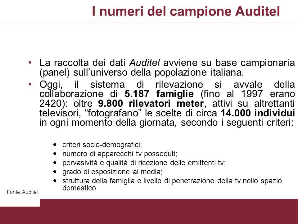 I numeri del campione Auditel La raccolta dei dati Auditel avviene su base campionaria (panel) sulluniverso della popolazione italiana. Oggi, il siste