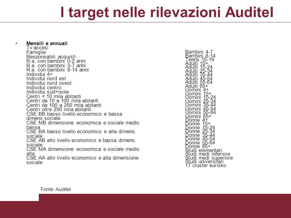 I target nelle rilevazioni Auditel Mensili e annuali Tv accesi Famiglie Responsabili acquisti R.a. con bambini 0-2 anni R.a. con bambini 3-7 anni R.a.