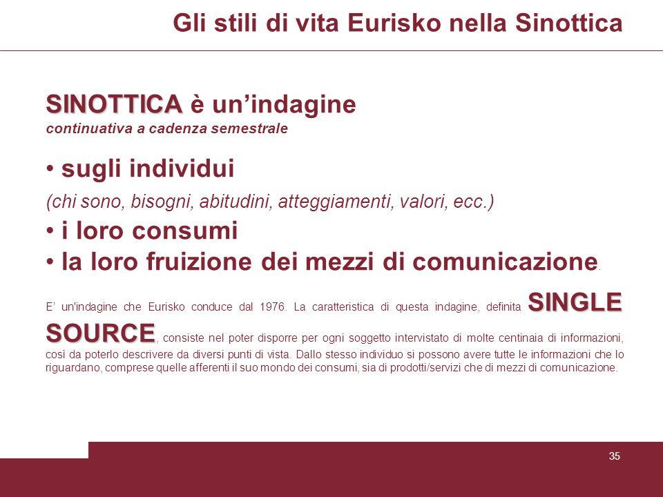 Gli stili di vita Eurisko nella Sinottica 35 SINOTTICA SINOTTICA è unindagine continuativa a cadenza semestrale sugli individui (chi sono, bisogni, ab