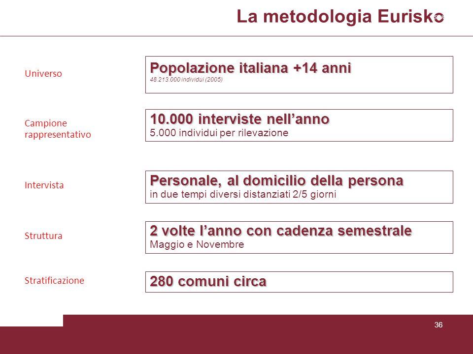 La metodologia Eurisko 36 Campione rappresentativo 10.000 interviste nellanno 5.000 individui per rilevazione Stratificazione 280 comuni circa 2 volte
