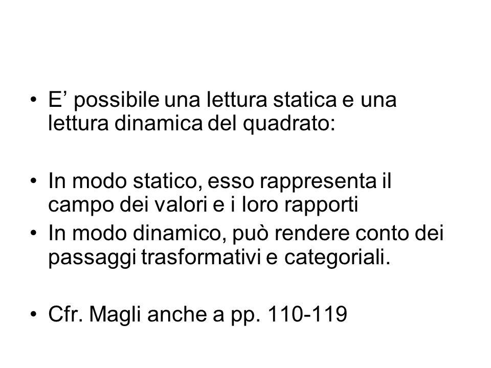 E possibile una lettura statica e una lettura dinamica del quadrato: In modo statico, esso rappresenta il campo dei valori e i loro rapporti In modo d