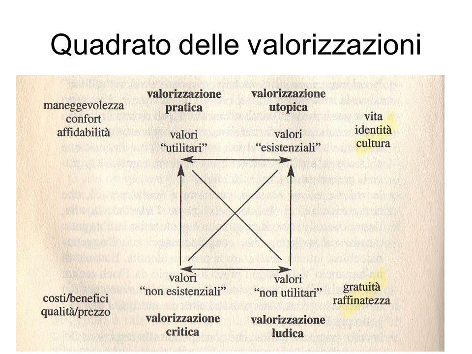 Quadrato delle valorizzazioni