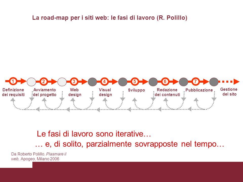 34567 Web design Visual design Sviluppo Redazione dei contenuti Pubblicazione 1 Definizione dei requisiti 2 Avviamento del progetto Gestione del sito