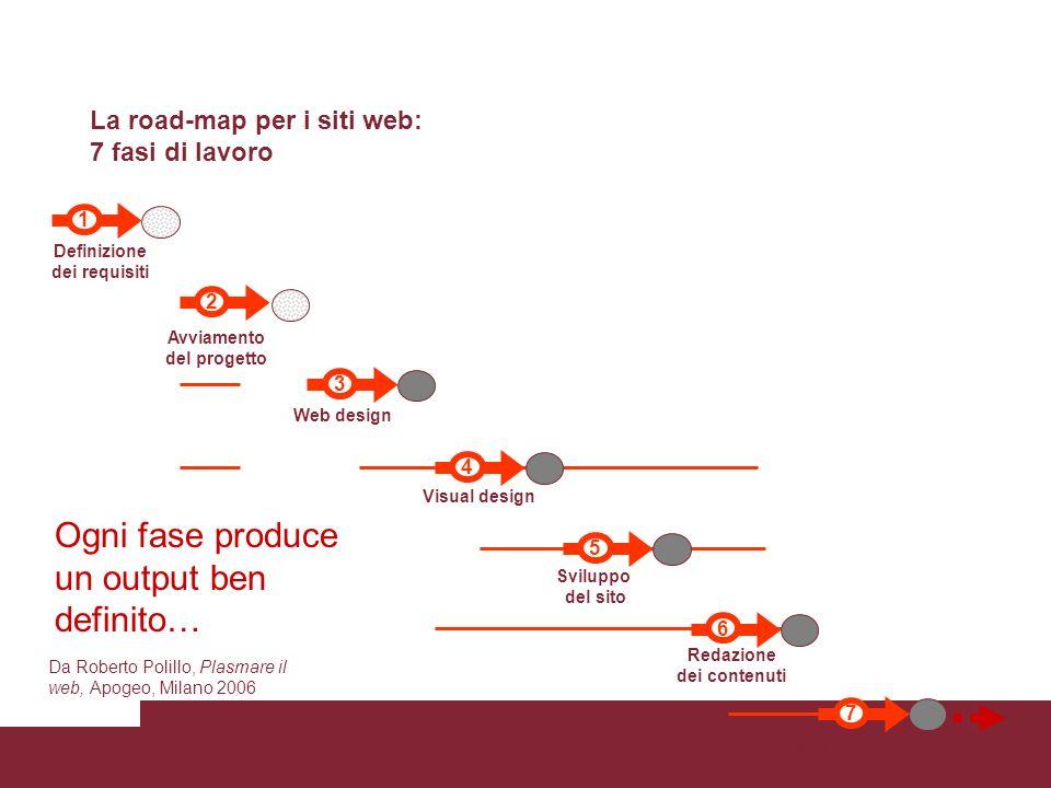 7 Pubblicazione 6 Redazione dei contenuti 1 Definizione dei requisiti 3 Web design Visual design 4 5 Sviluppo del sito 2 Avviamento del progetto La ro