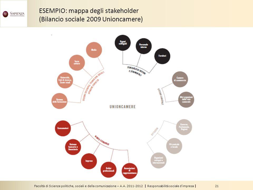 Facoltà di Scienze politiche, sociali e della comunicazione – A.A. 2011-2012 | Responsabilità sociale dimpresa | 21 ESEMPIO: mappa degli stakeholder (