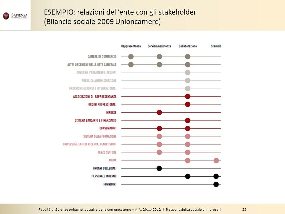 Facoltà di Scienze politiche, sociali e della comunicazione – A.A. 2011-2012 | Responsabilità sociale dimpresa | 22 ESEMPIO: relazioni dellente con gl