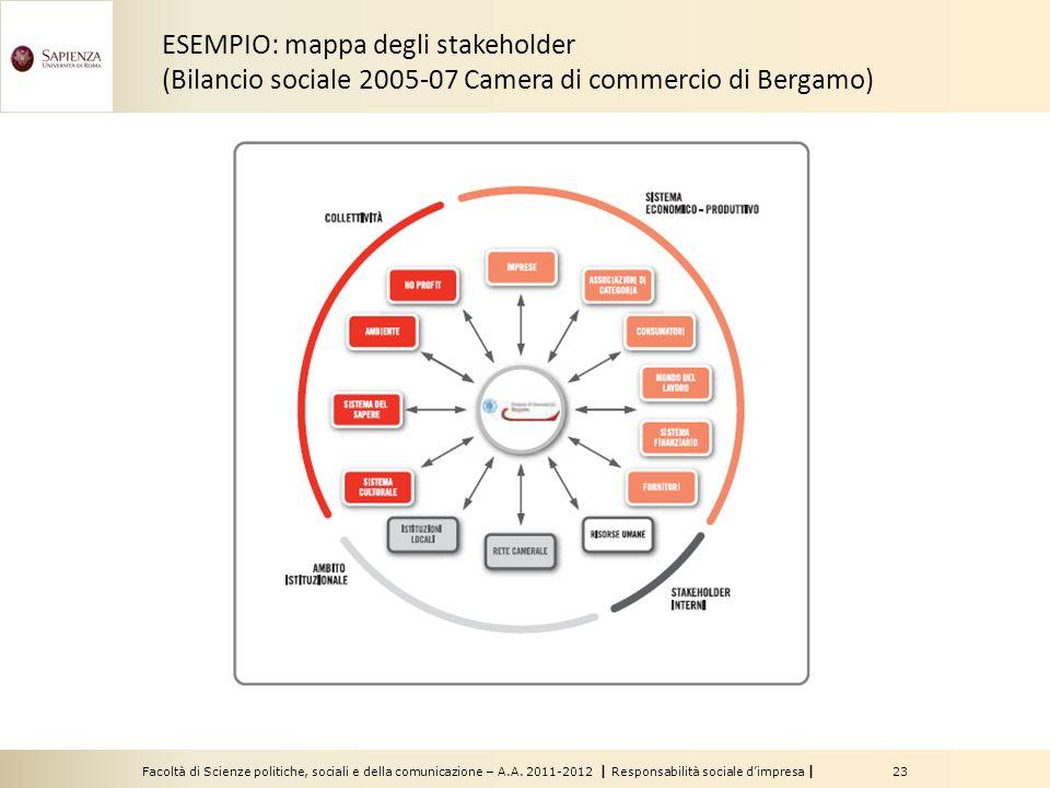 Facoltà di Scienze politiche, sociali e della comunicazione – A.A. 2011-2012 | Responsabilità sociale dimpresa | 23 ESEMPIO: mappa degli stakeholder (