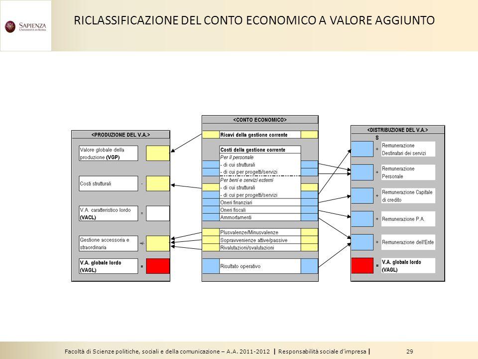 Facoltà di Scienze politiche, sociali e della comunicazione – A.A. 2011-2012 | Responsabilità sociale dimpresa | 29 RICLASSIFICAZIONE DEL CONTO ECONOM
