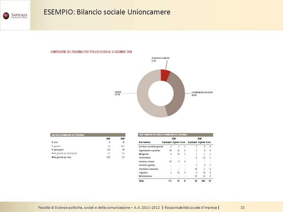 Facoltà di Scienze politiche, sociali e della comunicazione – A.A. 2011-2012 | Responsabilità sociale dimpresa | 33 ESEMPIO: Bilancio sociale Unioncam