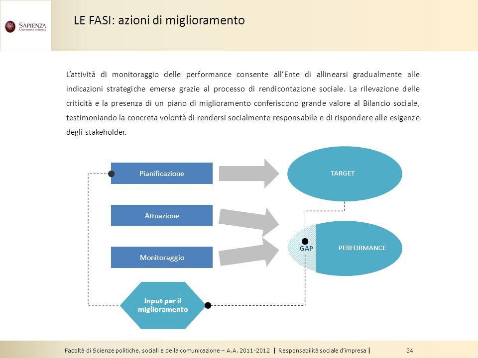 Facoltà di Scienze politiche, sociali e della comunicazione – A.A. 2011-2012 | Responsabilità sociale dimpresa | 34 Lattività di monitoraggio delle pe