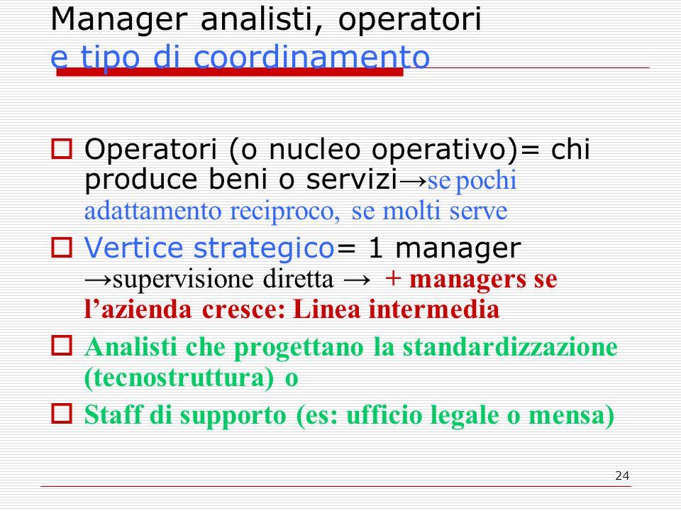 24 Manager analisti, operatori e tipo di coordinamento Operatori (o nucleo operativo)= chi produce beni o servizise pochi adattamento reciproco, se mo