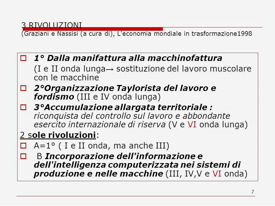 7 3 RIVOLUZIONI (Graziani e Nassisi (a cura di), L'economia mondiale in trasformazione1998 1° Dalla manifattura alla macchinofattura (I e II onda lung