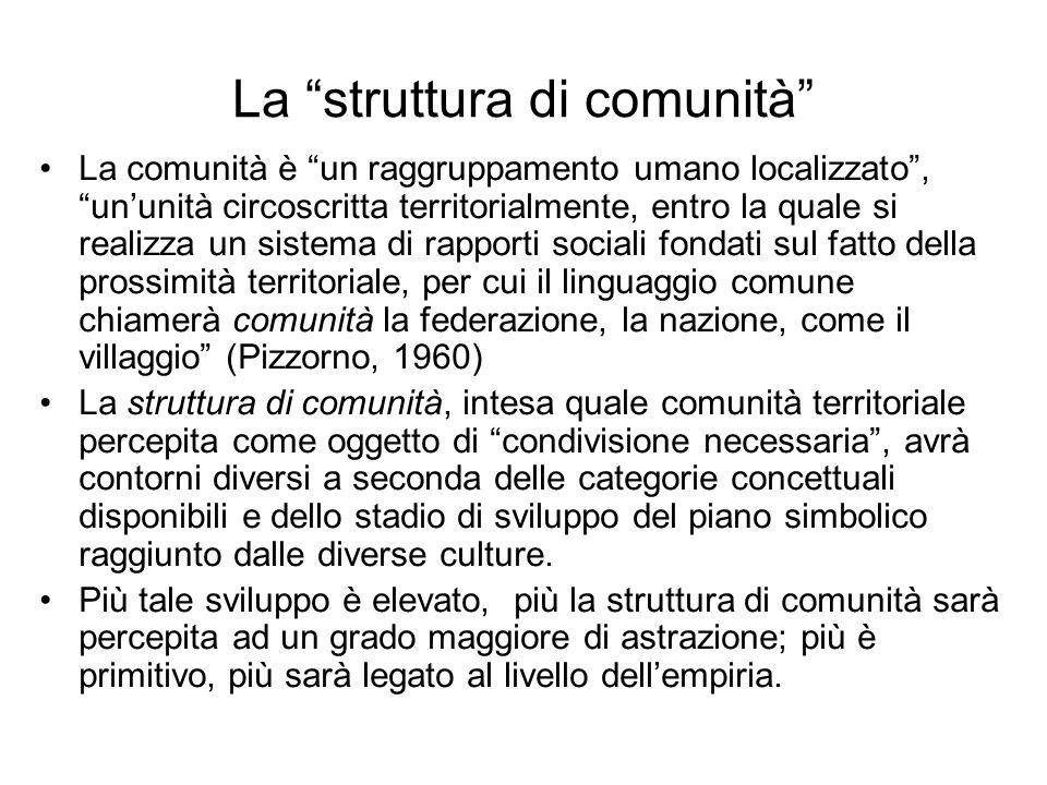 La struttura di comunità La comunità è un raggruppamento umano localizzato, ununità circoscritta territorialmente, entro la quale si realizza un siste