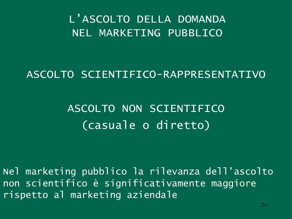 LASCOLTO DELLA DOMANDA NEL MARKETING PUBBLICO ASCOLTO SCIENTIFICO-RAPPRESENTATIVO ASCOLTO NON SCIENTIFICO (casuale o diretto) Nel marketing pubblico la rilevanza dellascolto non scientifico è significativamente maggiore rispetto al marketing aziendale 29