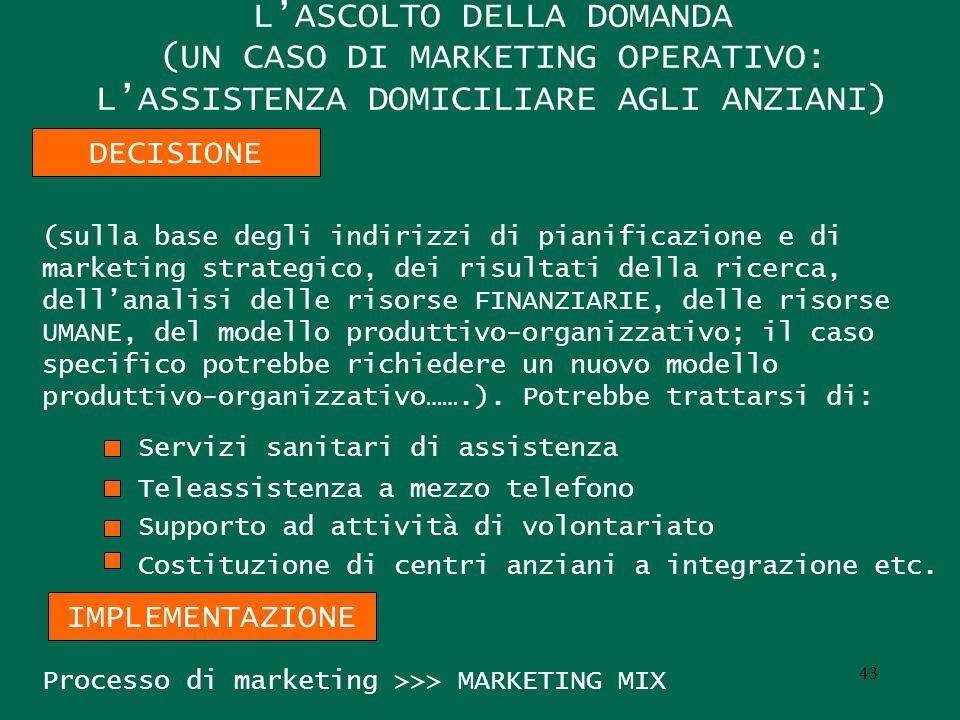 LASCOLTO DELLA DOMANDA (UN CASO DI MARKETING OPERATIVO: LASSISTENZA DOMICILIARE AGLI ANZIANI) (sulla base degli indirizzi di pianificazione e di marketing strategico, dei risultati della ricerca, dellanalisi delle risorse FINANZIARIE, delle risorse UMANE, del modello produttivo-organizzativo; il caso specifico potrebbe richiedere un nuovo modello produttivo-organizzativo…….).