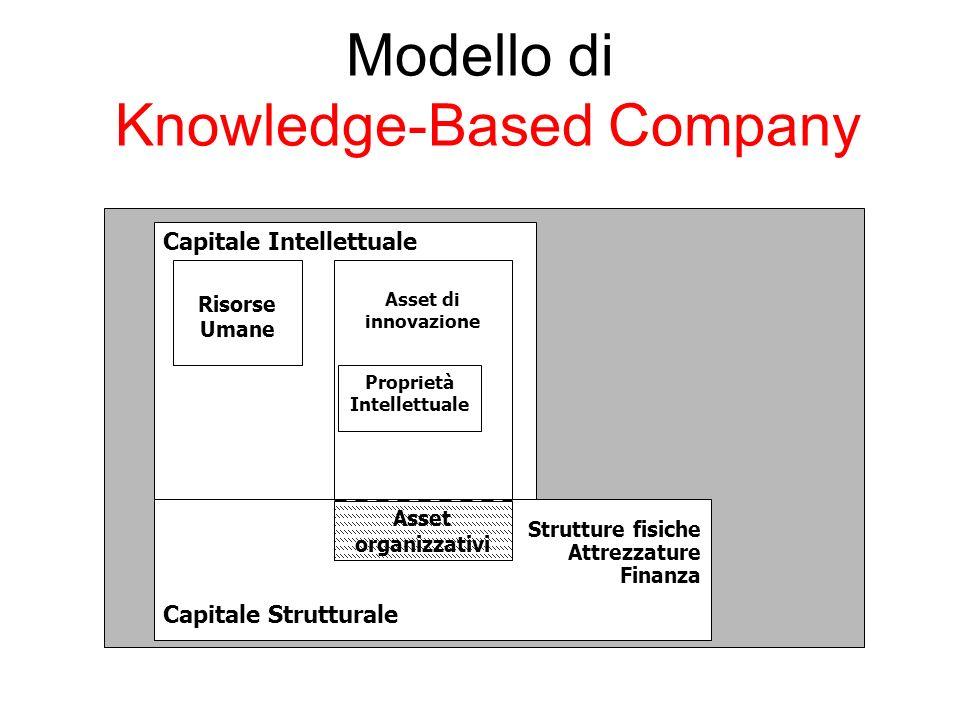 Modello di Knowledge-Based Company Capitale Intellettuale Risorse Umane Strutture fisiche Attrezzature Finanza Capitale Strutturale Asset di innovazione Proprietà Intellettuale Asset organizzativi