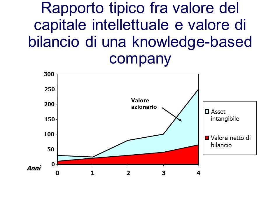 Rapporto tipico fra valore del capitale intellettuale e valore di bilancio di una knowledge-based company 0 50 100 150 200 250 300 01234 Asset intangibile Valore netto di bilancio Anni Valore azionario