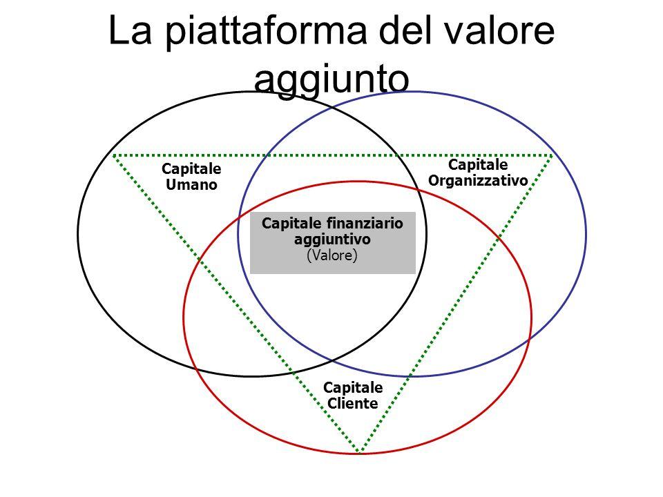 La piattaforma del valore aggiunto Capitale finanziario aggiuntivo (Valore) Capitale Cliente Capitale Organizzativo Capitale Umano