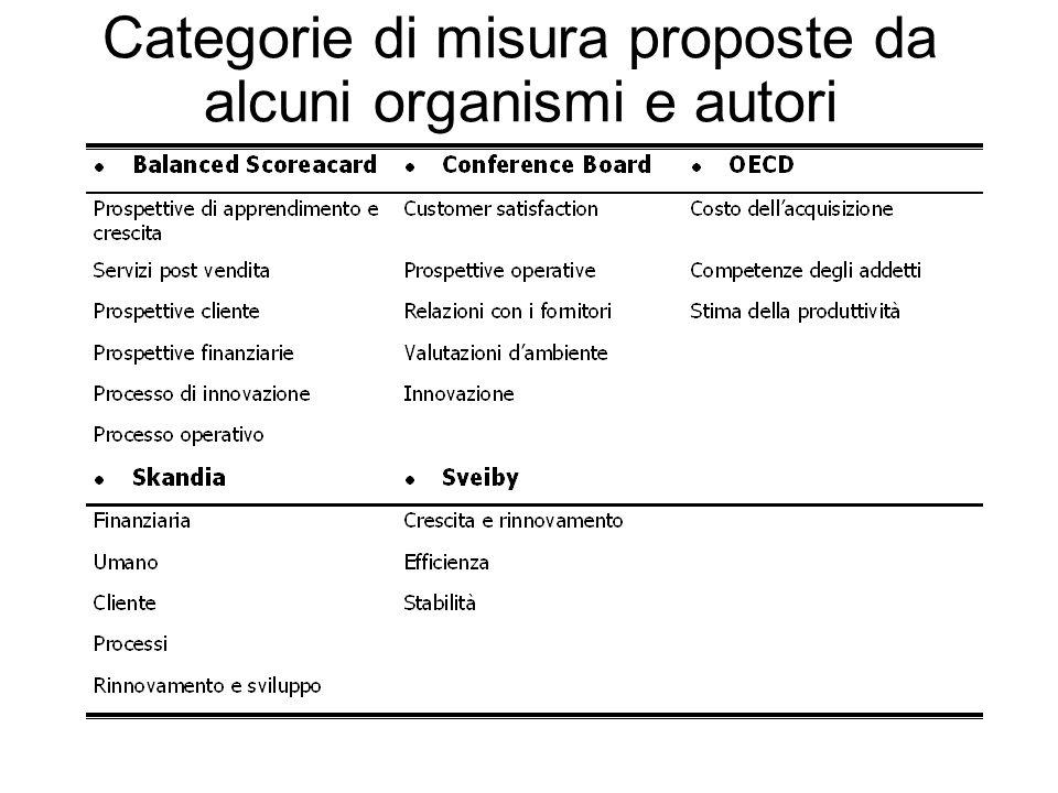 Categorie di misura proposte da alcuni organismi e autori